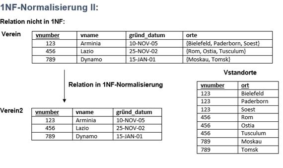 1NF-Normalisierung II