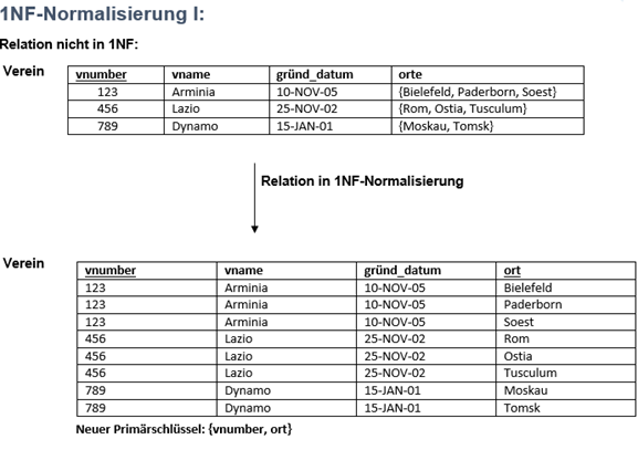 1NF-Normalisierung I