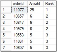 dense_rank