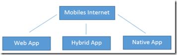 Mobilies Internet